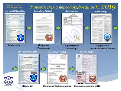 Процедура регистрации переоборудованных авто с 2019 года